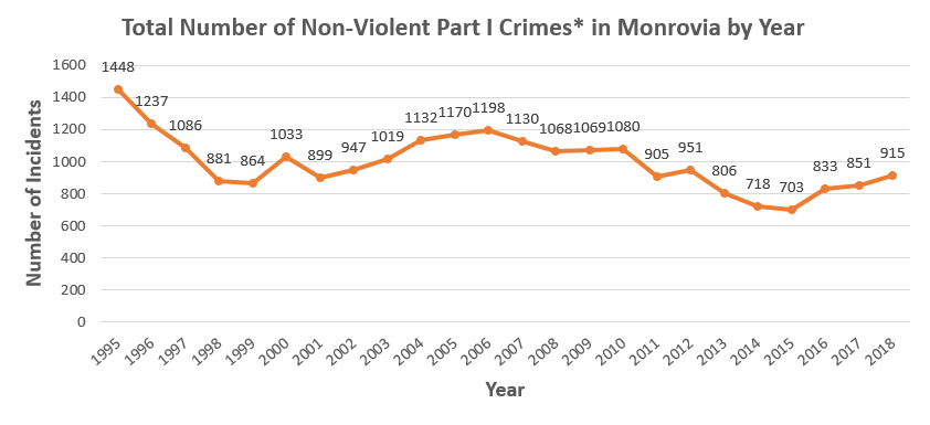 Total Number of Non-Violent Part I Crimes in Monrovia 1995-2016