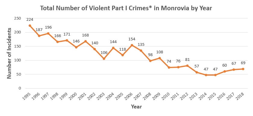 Total Number of Violent Part I Crimes in Monrovia 1995-2016